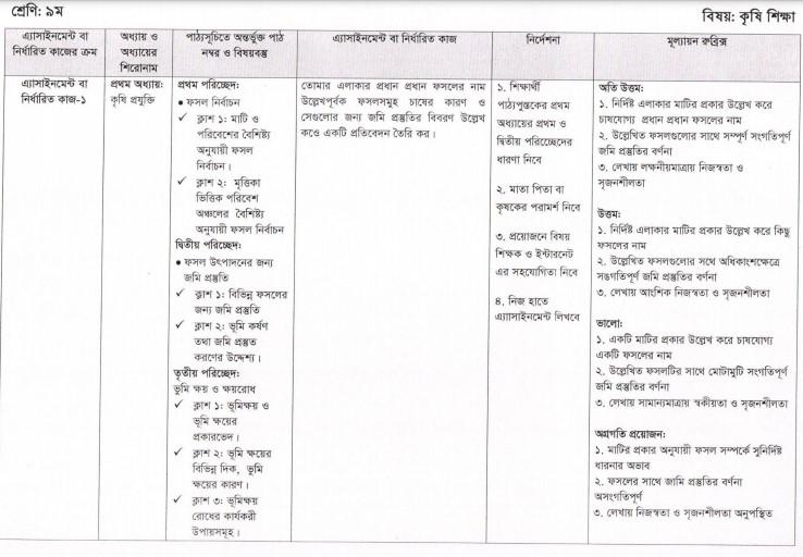 3rd week class 9 Agricultural Assignment 2021